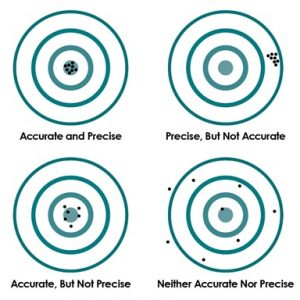 1750 Bullseye - accuracy and precision are not the same thing in microohmmeters.