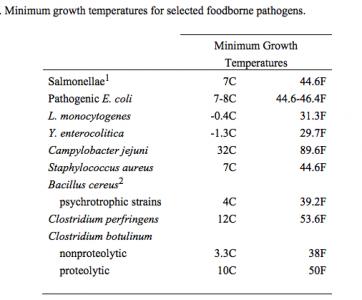pathogen-chart