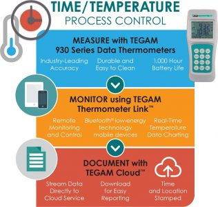 Infographic about Time and Temperature Process Control