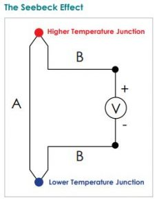 Thermocouple thermometers and the Seebeck Effect