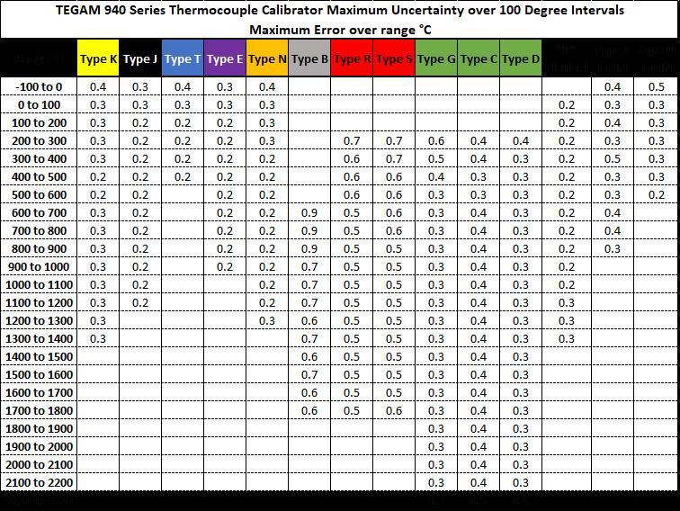 Digital Calibrator Accuracy Table for TEGAM 940 Series Thermocouple Calibrators